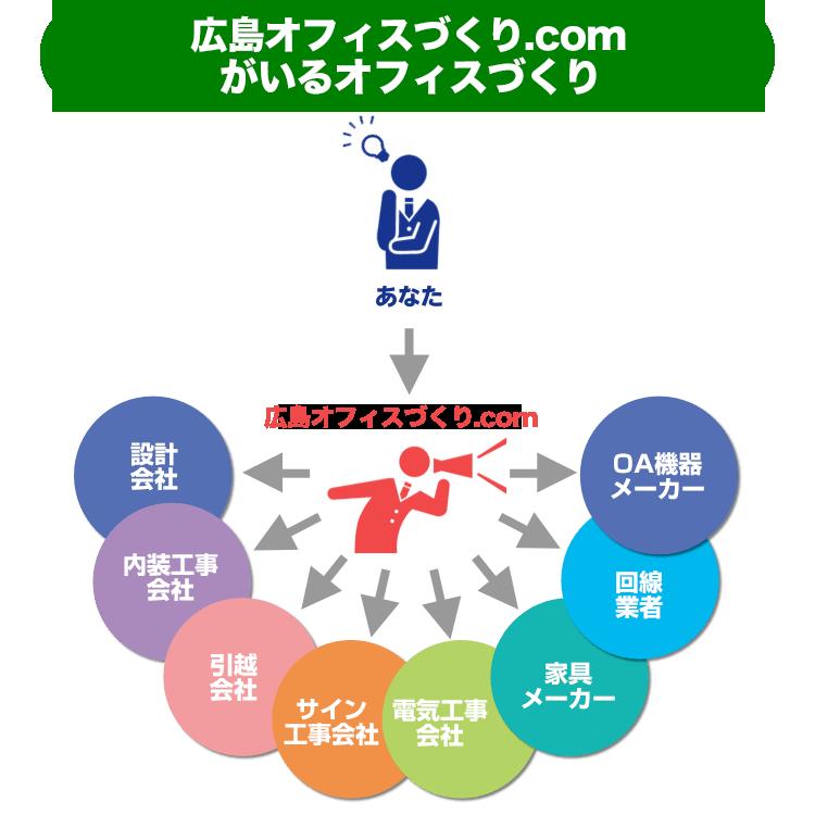 広島オフィスづくり.comがいるオフィスづくり