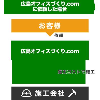 広島オフィスづくり.com に依頼した場合